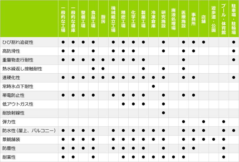 塗装材の特性と業態の対応表